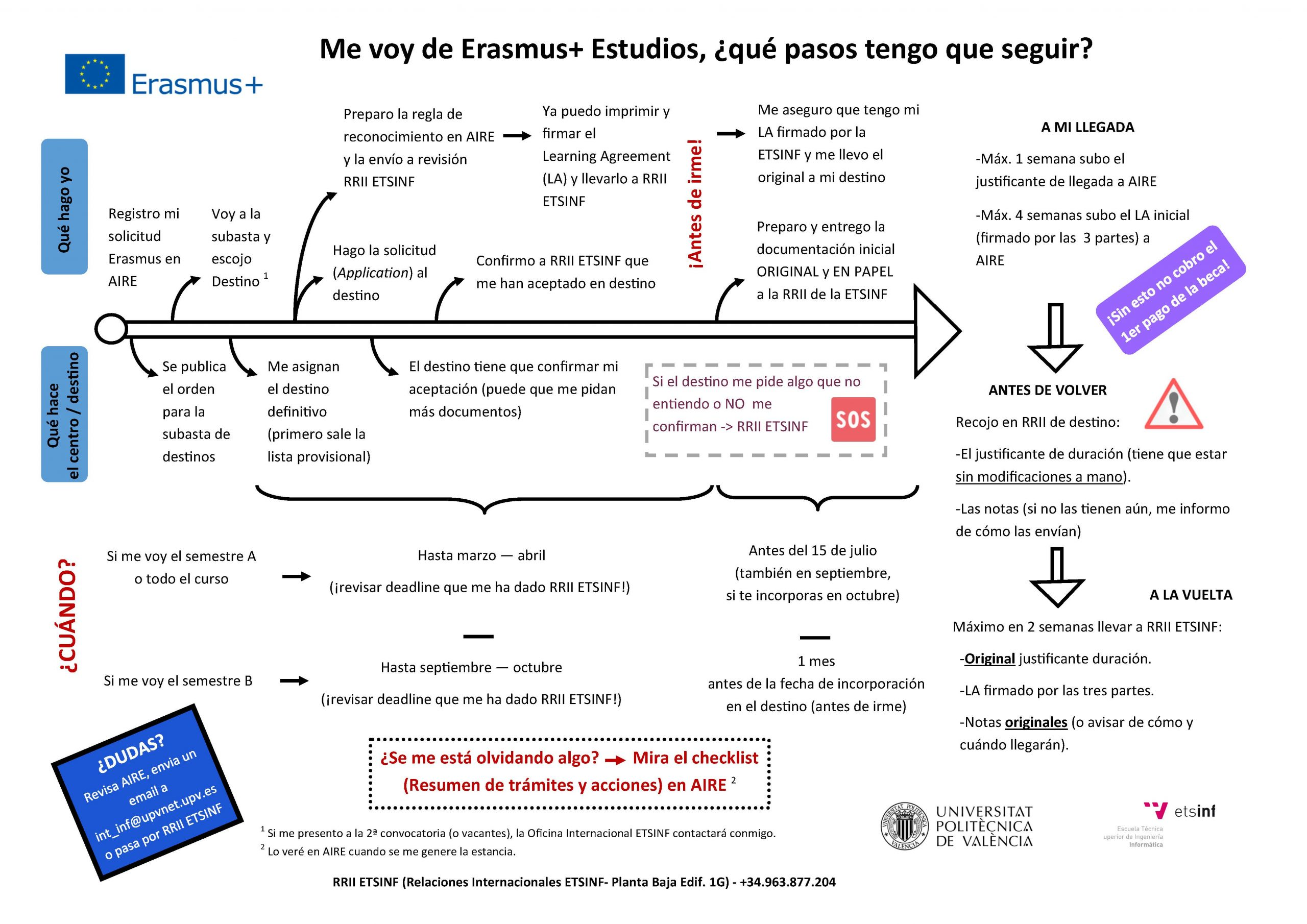 Erasmus+ pasos a seguir